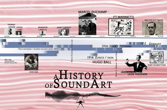 A HISTORY OF SOUND ART: Image 0