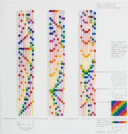 Channa Horwitz, Time Structure Composition #III, Sonakinatography I, Ink and Plaka on paper, Courtesy Estate Channa Horwitz, Los Angeles