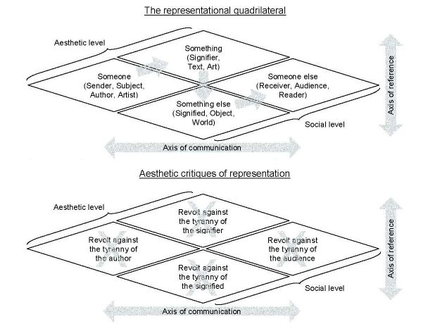 W.J.T Mitchell's quadrilateral diagram of representation vs Aesthetic critiques of representation. In J. Cohn (2006) Anarchism and the Crisis of Representation: Hermeneutics, Aesthetics, Politics.